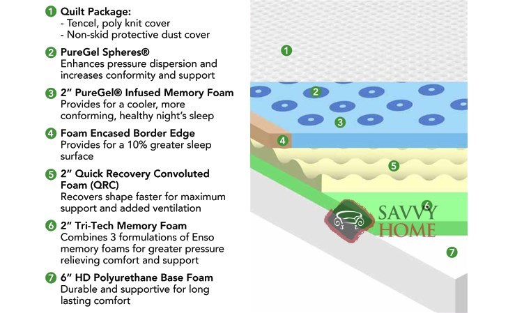 Enso With Foundation Blue Mist Mattress Specs